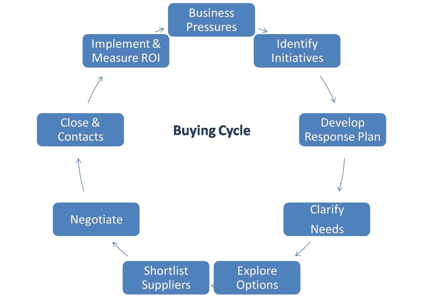 Come gestire il ciclo di vendita dei propri prodotti
