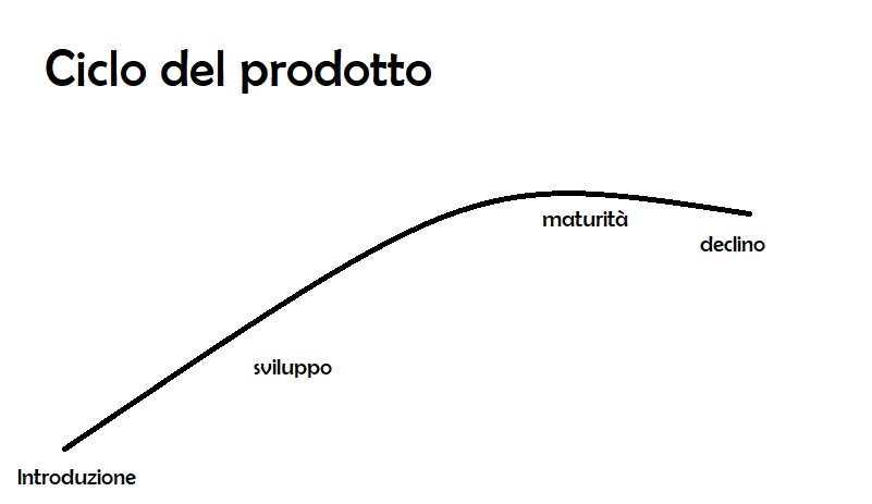 Business plan e ciclo di vita del prodotto